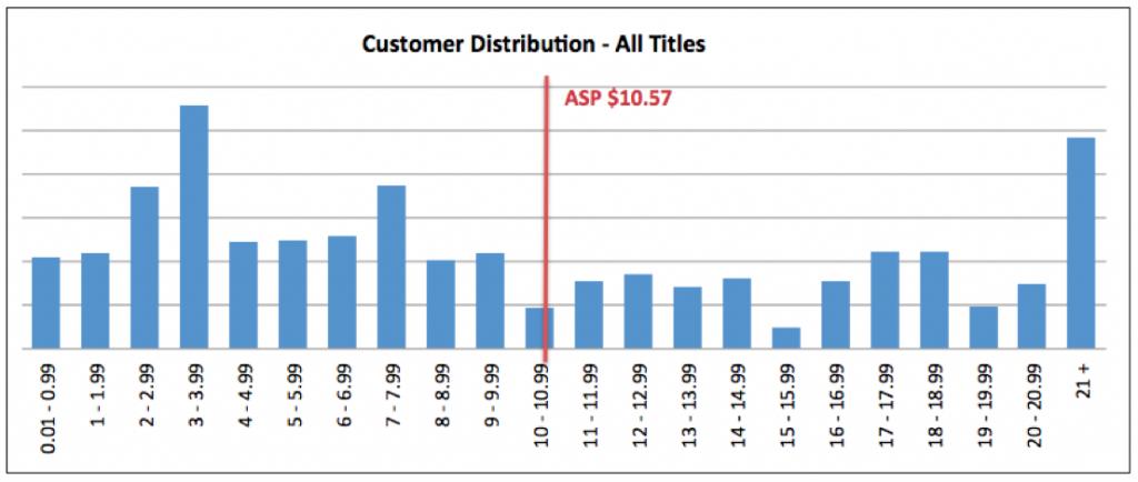 Tableau 1 :Distribution générale